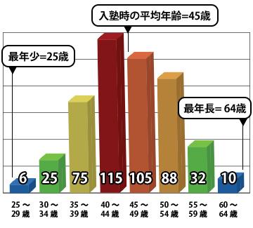 ob11_bar_chart2